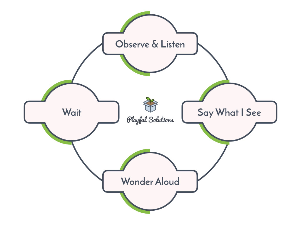 flow chart beginning with observe and listen, then say what I see, then wonder aloud, then wait, returning back to observe and listen